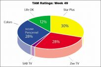 TAM Ratings: Week 49