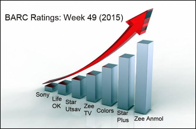 BARC Ratings: Week 49 (2015)