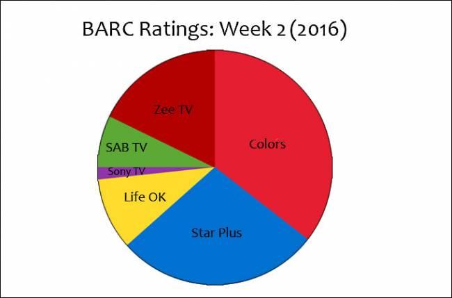 dating.com reviews ratings 2016 week 2